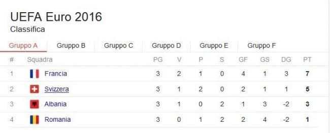 classifica girone a euro 2016