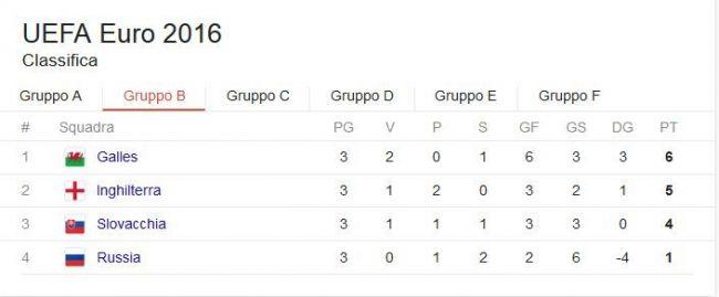 classifica girone b euro 2016