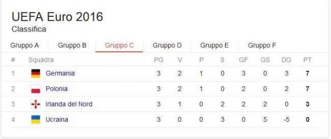 classifica girone c euro 2016
