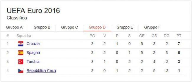 classifica girone d euro 2016