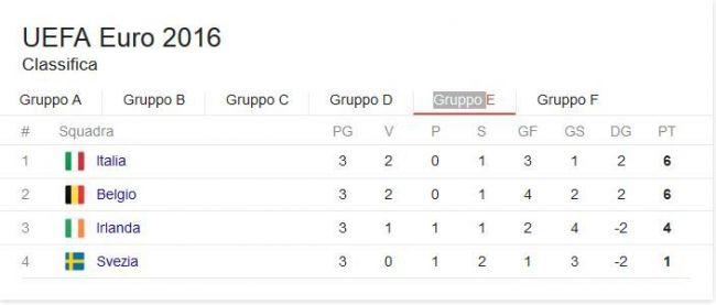 classifica girone e euro 2016