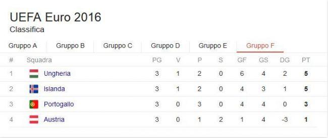 classifica girone f euro 2016