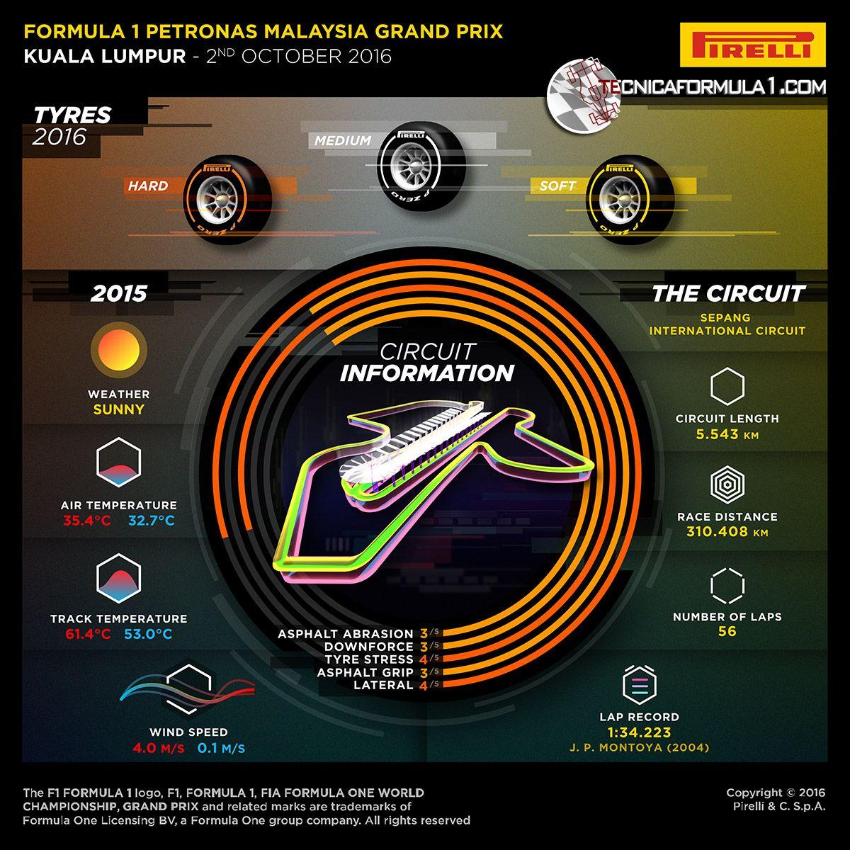 La preview della Pirelli della gara di Sepang (foto da: tecnicaformula1.com)