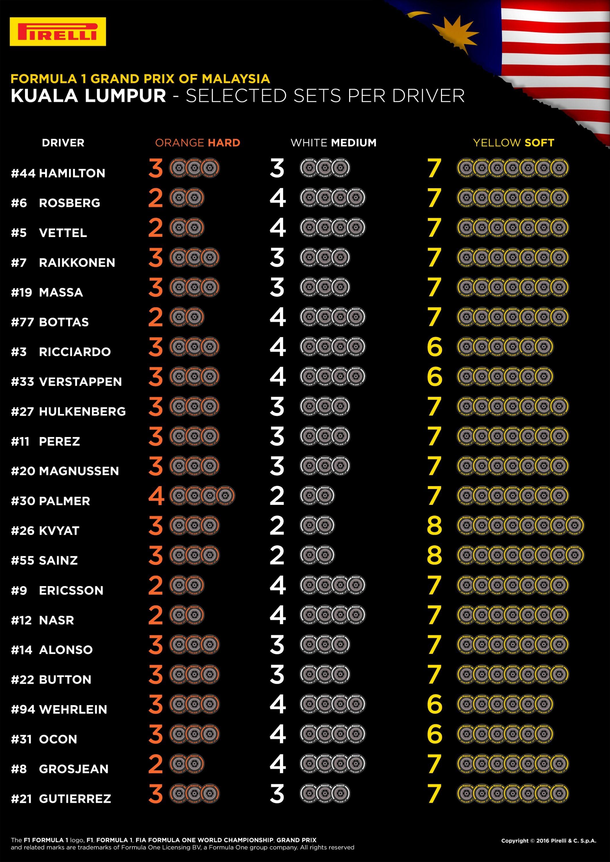 Le scelte dei piloti per il GP di Malesia 2016 (foto da: realsport101.com)