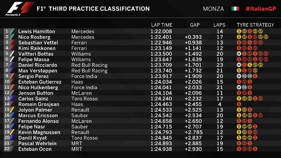 Classifica e tempi della FP3 del GP d'Italia 2016 (foto da: formula1.com)
