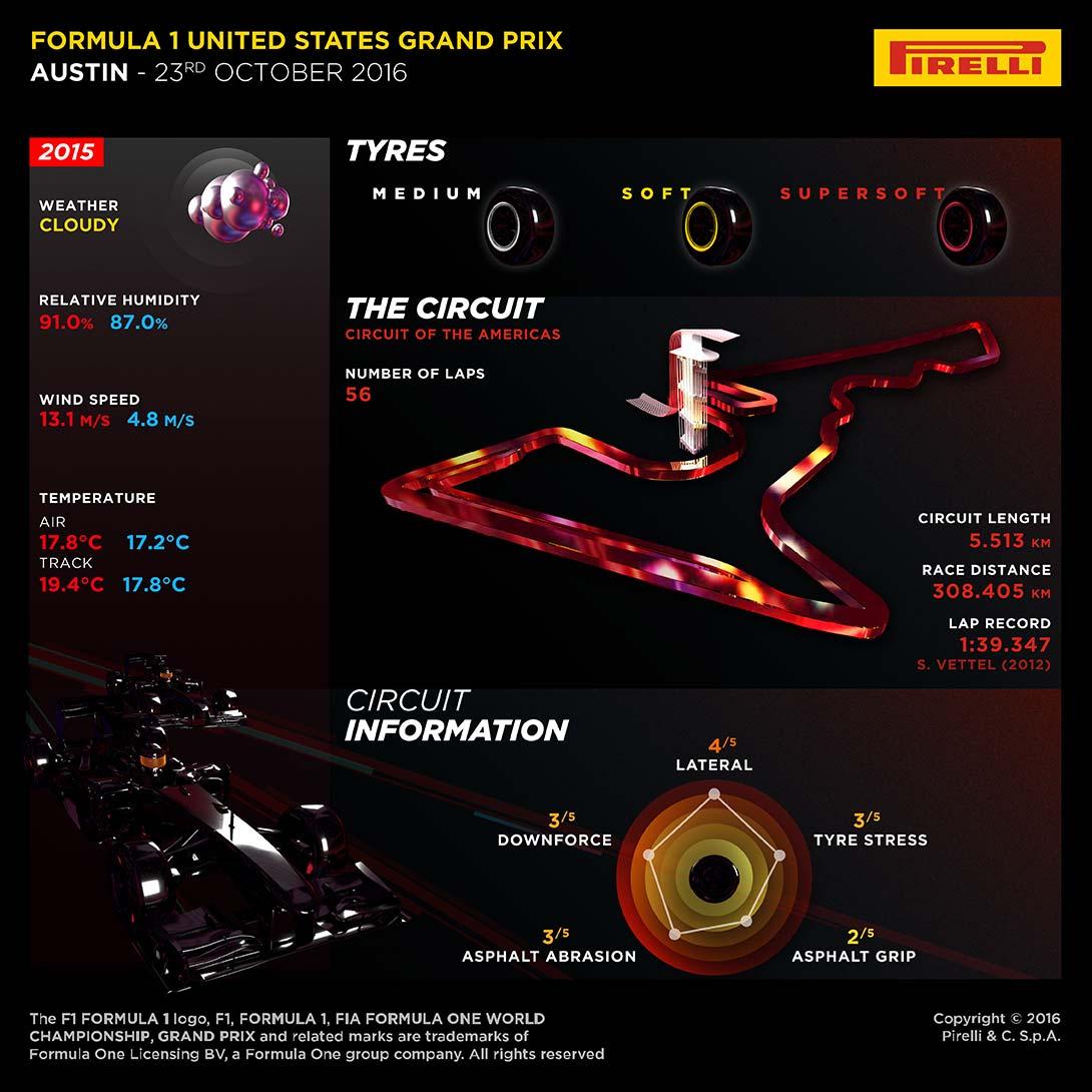 La preview della Pirelli del GP degli Stati Uniti 2016 (foto da: hub.pirelli.com)