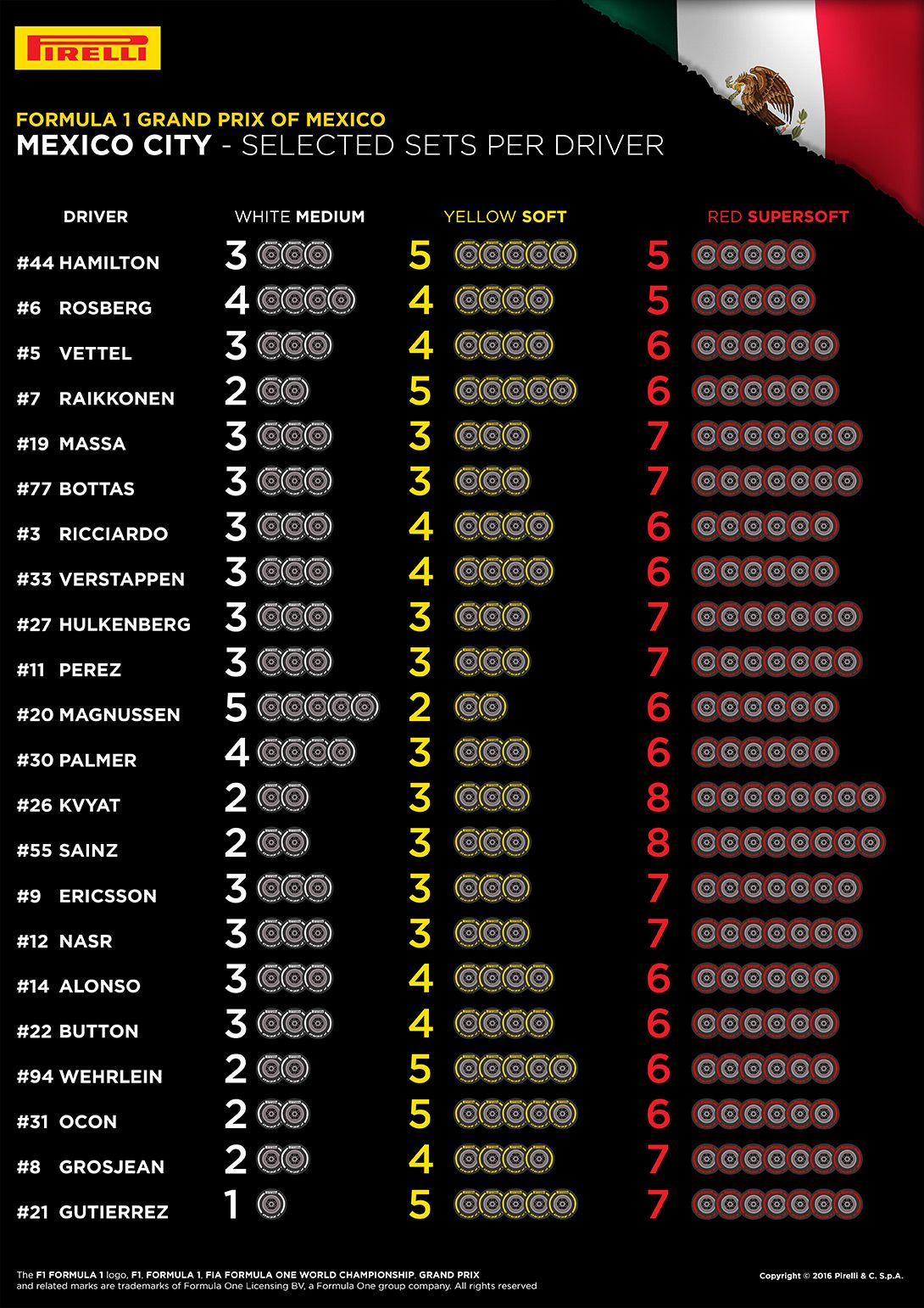 Le scelte dei piloti per il Gran Premio del Messico (foto da: hub.pirelli.com)