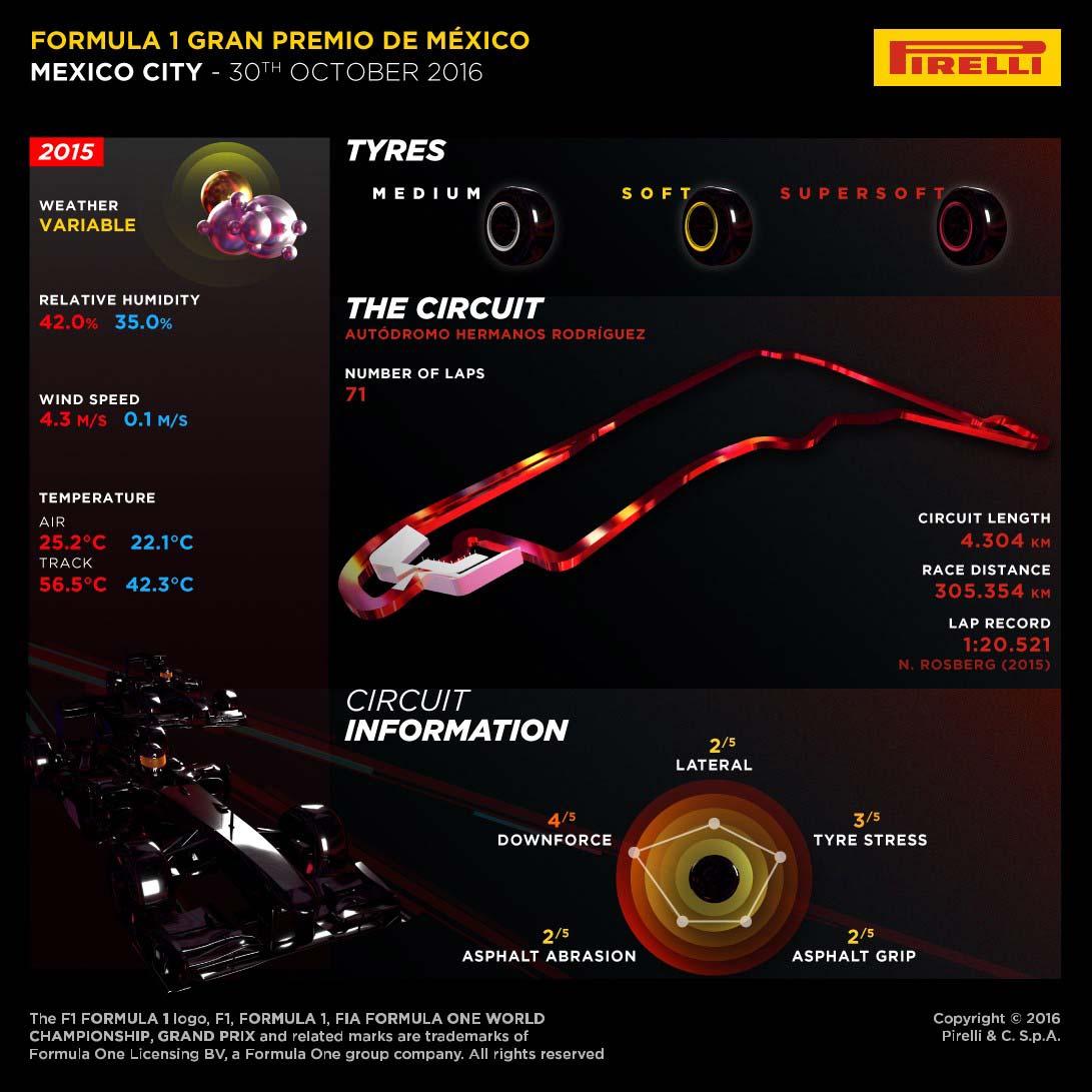 La preview Pirelli del Gran Premio del Messico (foto da: hub.pirelli.com)