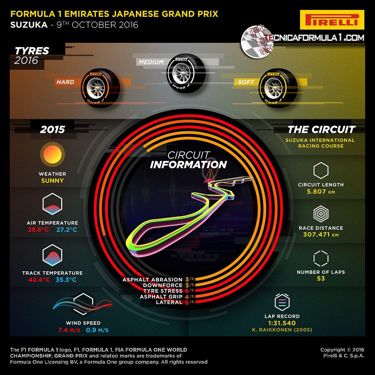 La preview della Pirelli del GP del Giappone 2016 (foto da: tecnicaformula1.com)
