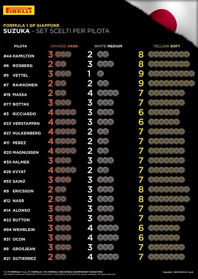 Le scelte dei piloti per la gara di Suzuka (foto da: twitter.com)