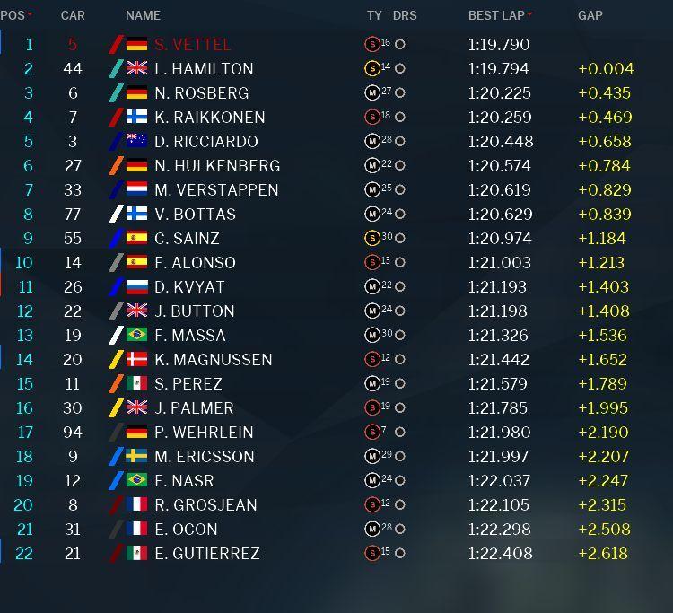 La classifica della PL2 del Gran Premio del Messico 2016 (foto da: derapate.it)