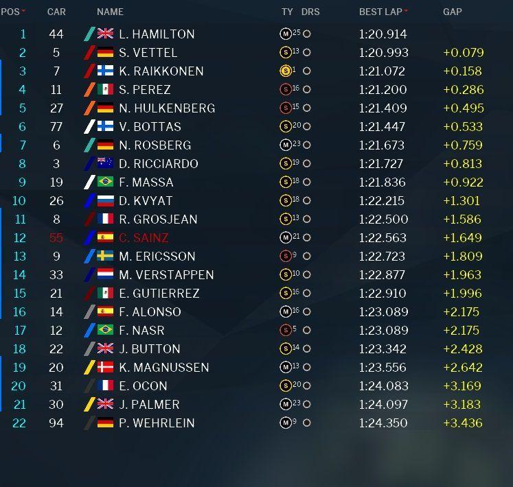 La classifica della PL1 del Gran Premio del Messico 2016 (foto da derapate.it)