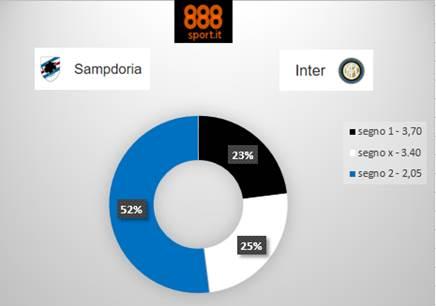 quote-sampdoria-inter