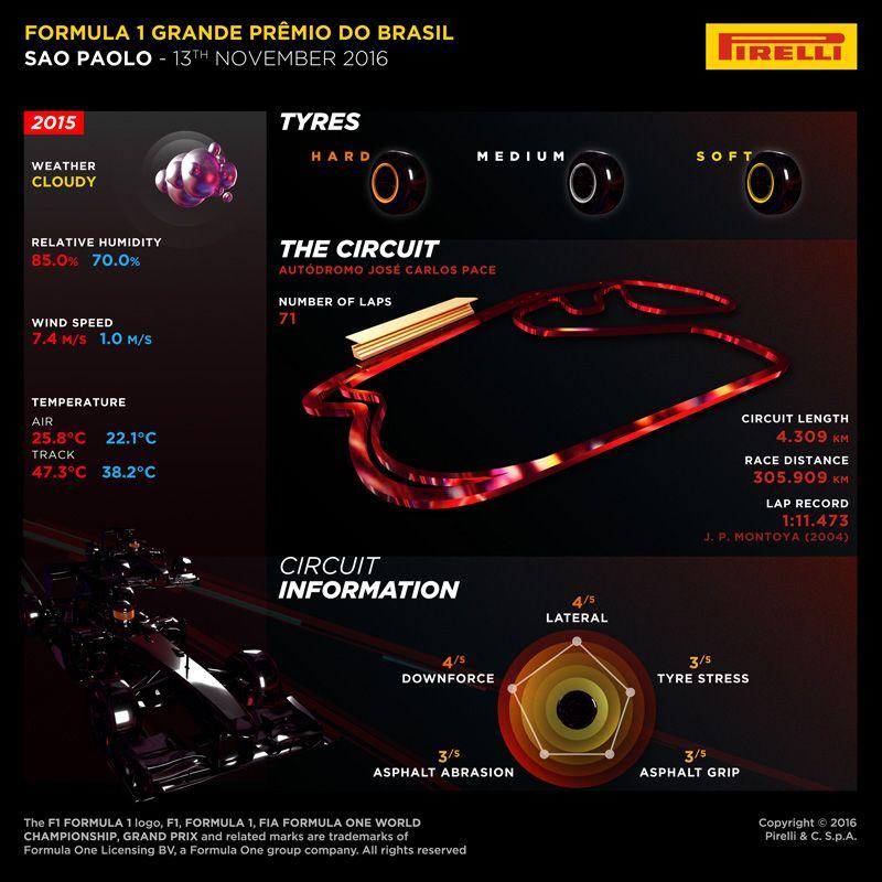 La preview Pirelli del Gran Premio del Brasile 2016 (foto da: hub.pirelli.com)