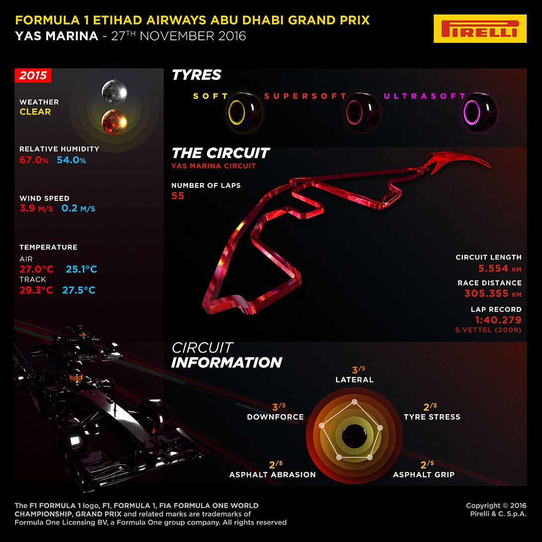 La preview della Pirelli del Gran Premio di Abu Dhabi (foto da: hub.pirelli.com)