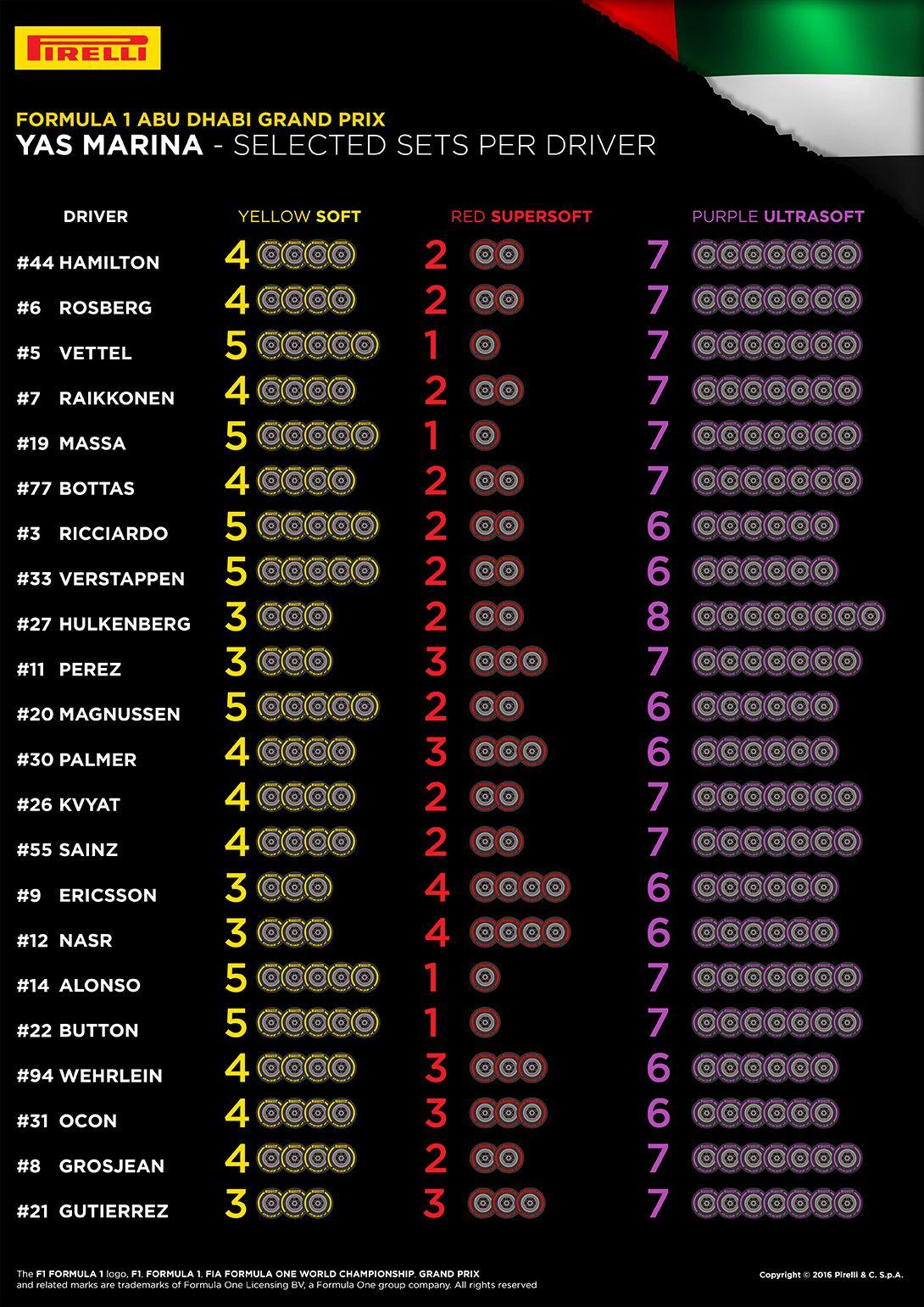 Le scelte dei piloti per l'ultima gara di Abu Dhabi (foto da: hub.pirelli.com)
