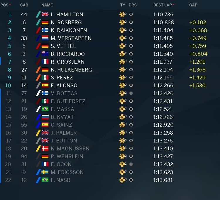 Classifica e tempi delle qualifiche del GP del Brasile 2016 (foto da: derapate.it)