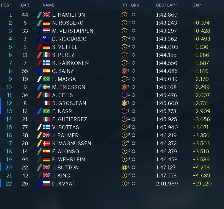 Classifica e tempi Prove Libere 1 GP Abu Dhabi 2016 (foto da: derapate.it)