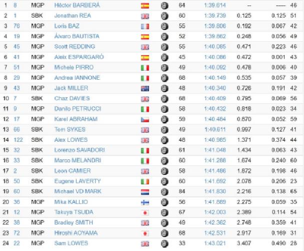La classifica e i tempi della prima giornata di test privati a Jerez, con in pista sia la MotoGP che la Superbike (foto da: twitter.com/crash_motogp)