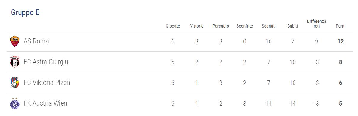 classifica-gruppo-e-roma