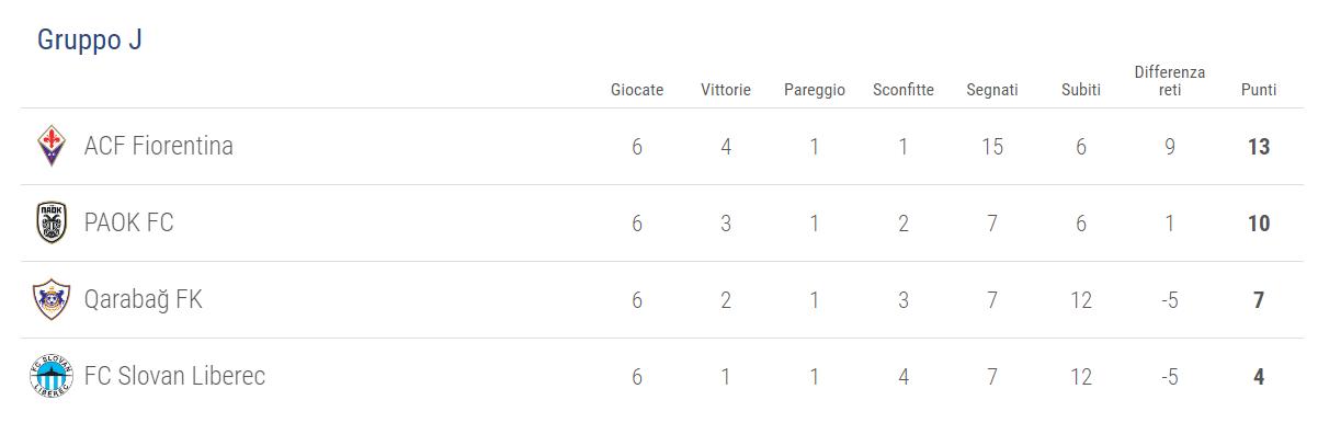 classifica-gruppo-j-fiorentina
