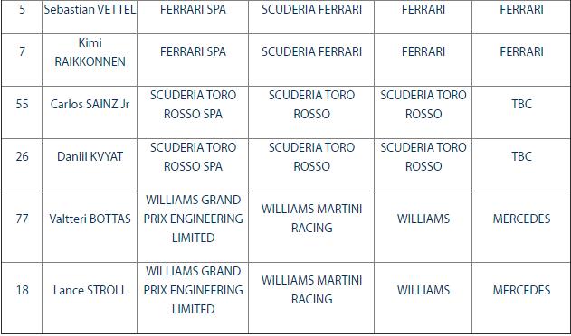 La entry list provvisoria della stagione 2017 di F1.