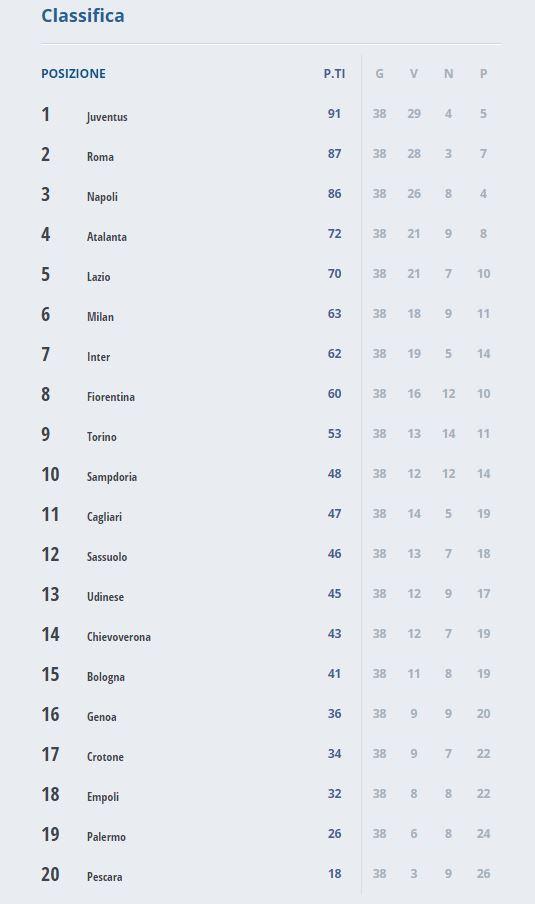 Calendario Serie A 38 Giornata.Risultati 38 Giornata Serie A E Classifica 28 5 2017 Roma