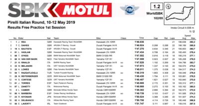 risultati Superbike Imola 2019 libere 1