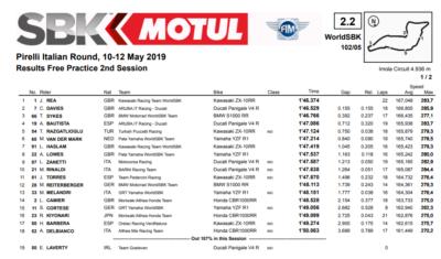 risultati Superbike libere 2 Imola 2019