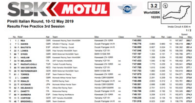 risultati libere 3 Superbike Imola 2019