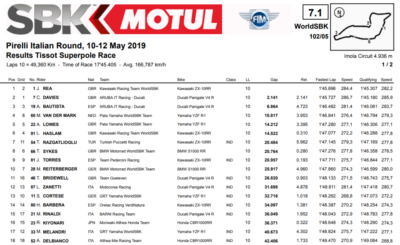 classifica Superpole Race Imola 2019