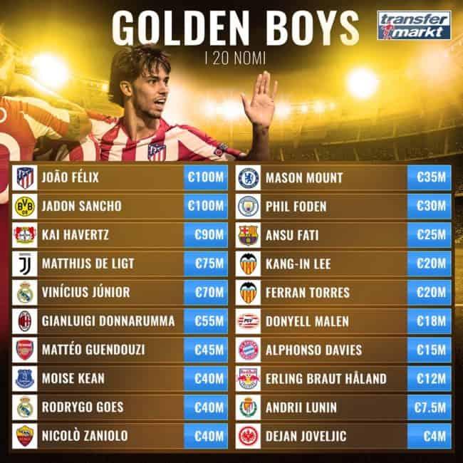 Golden Boys