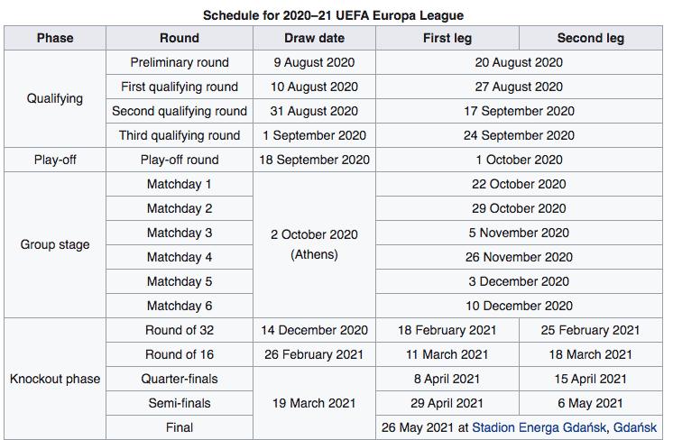 Europa League 2020 2021, calendario ufficiale: date preliminari