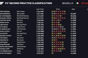 PL2 classifica Mugello