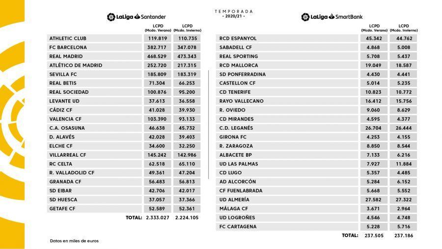 Liga salary cap